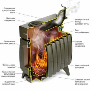 Отопительная печь Термофор Огонь-батарея 11