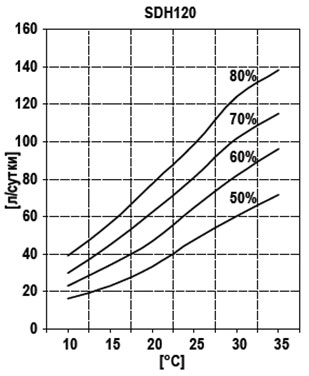 График производительности по осушению Hidros SDH 120