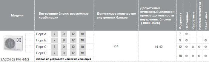Возможные комбинации внутренних блоков EACO/I-28 FMI-4/N3