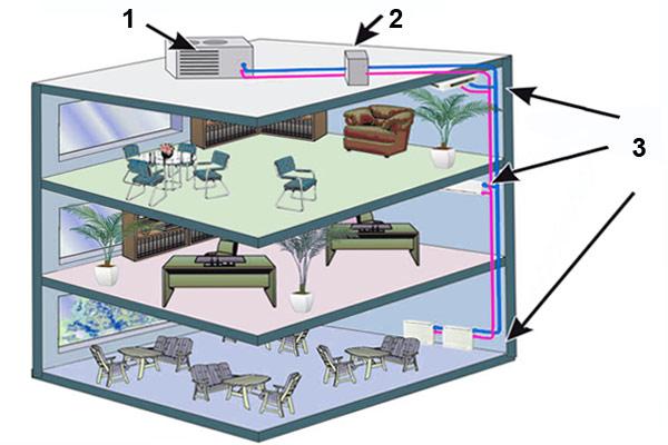 Централизованная система кондиционирования с использованием фанкойлов
