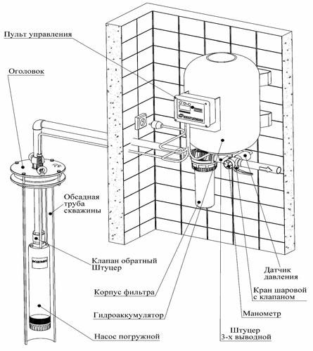 Схема джилекс водомет