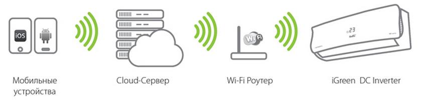Система Smart Wi-Fi