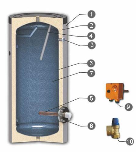 Устройство водонагревателей SUNSYSTEM SEL