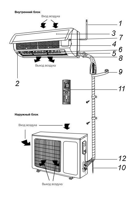 Устройство кондиционера Electrolux Fusion Super DC
